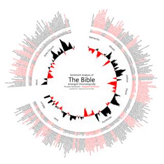 Biblesentimentanalysis