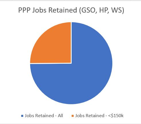 PPP Jobs Retained
