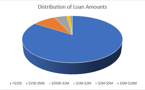 PPP loan amount distribution