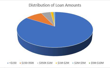 PPP loan amount distribution