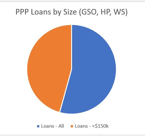 PPP loans by size